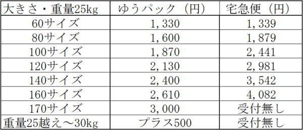 ゆうパックと宅急便の沖縄への値段2018年