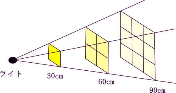 光と距離、逆二乗の法則