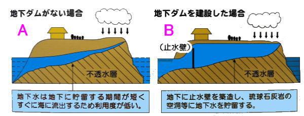 喜界島の地下ダムの図